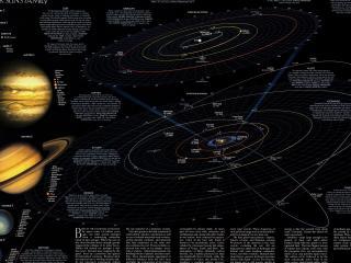 обои Схема движения планет с описанием фото
